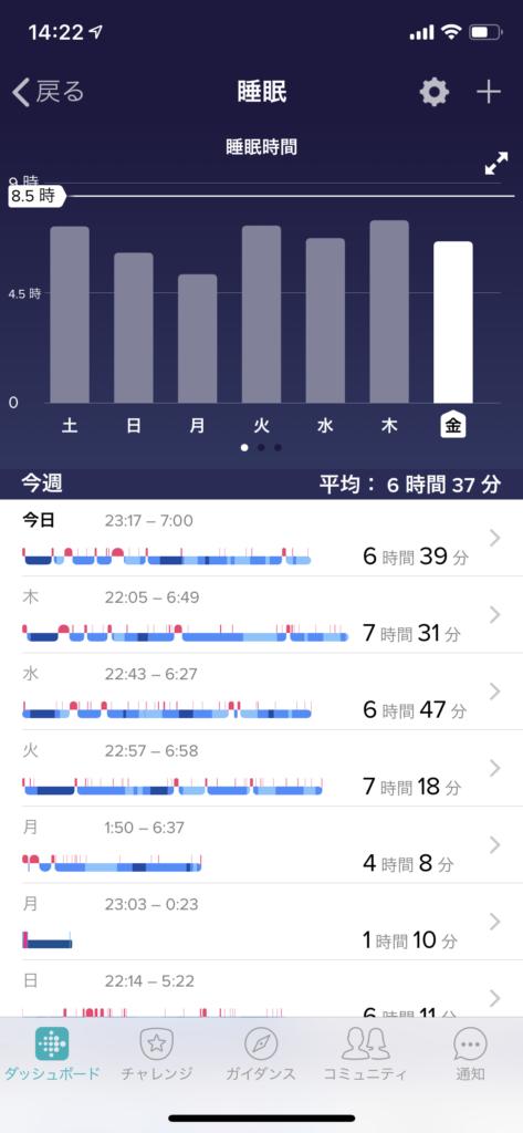 睡眠記録。7時間以下だと不調になる